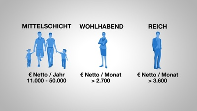 Wem gehört die Welt? - Eine Geschichte des Reichtums<br/>des Reichtums (3/3)